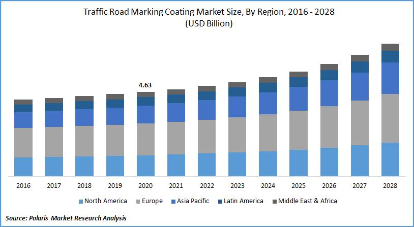 Traffic Road Marking Coating Market Size