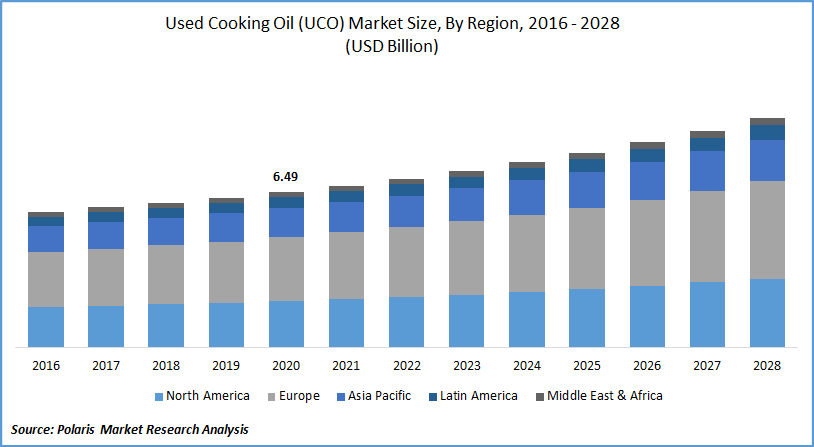 Used Cooking Oil Market Report