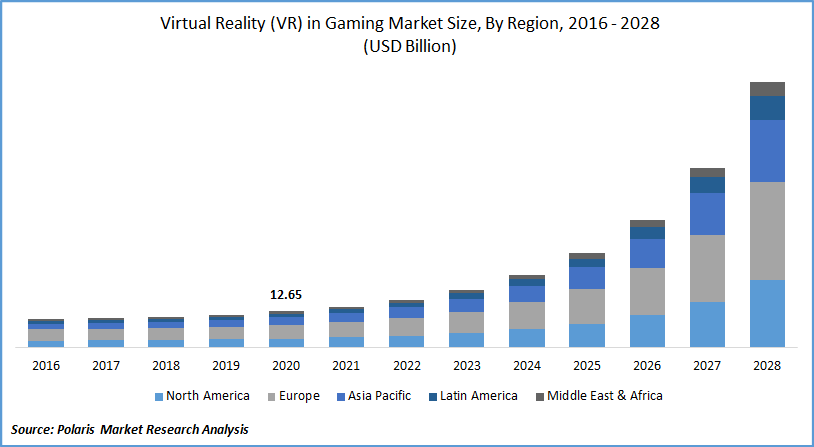 Virtual Reality (VR) in Gaming Market Size