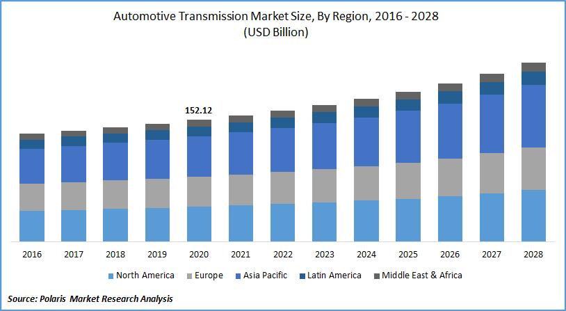 Automotive Transmission Market Size