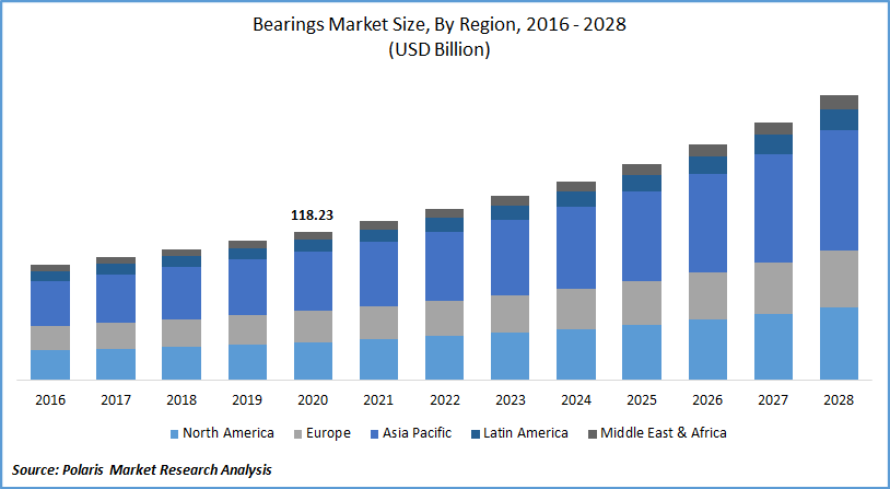 Bearings Market Size