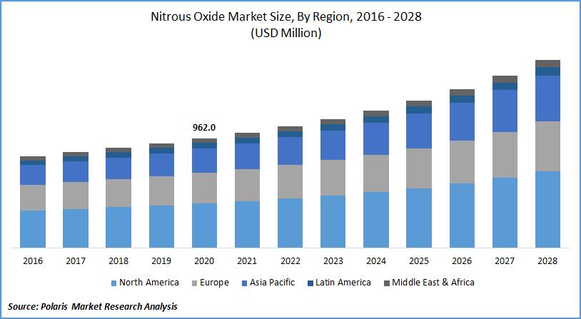 Nitrous Oxide Market Size