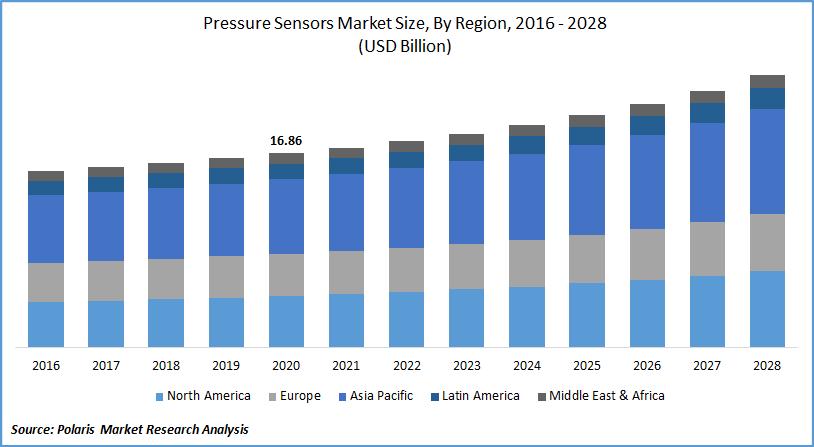 Pressure Sensors Market Size