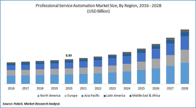 Professional Service Automation Market Size