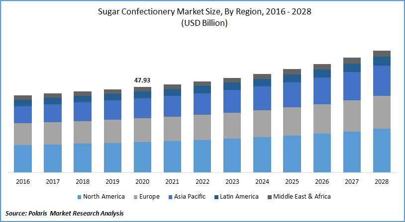 Sugar Confectionery Market Report