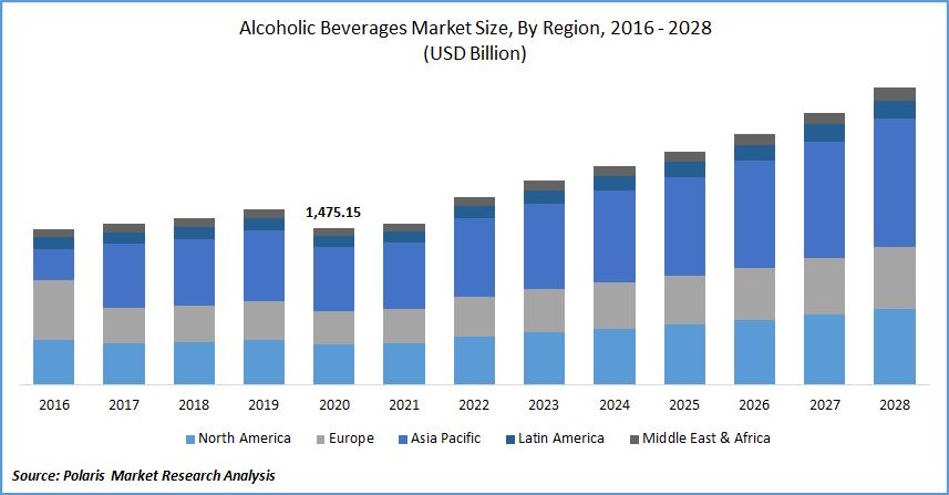 Alcoholic Beverages Market Estimates till 2028