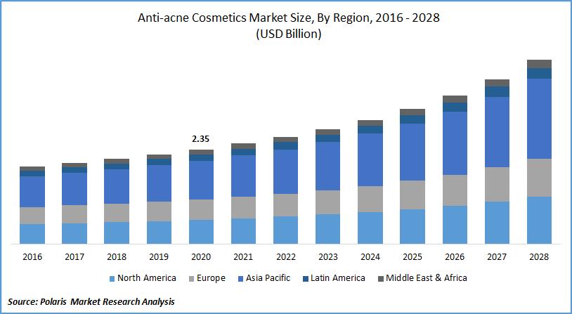 Anti-acne Cosmetics Market Report till 2028