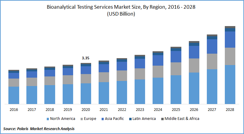 Bioanalytical Testing Services Market Report