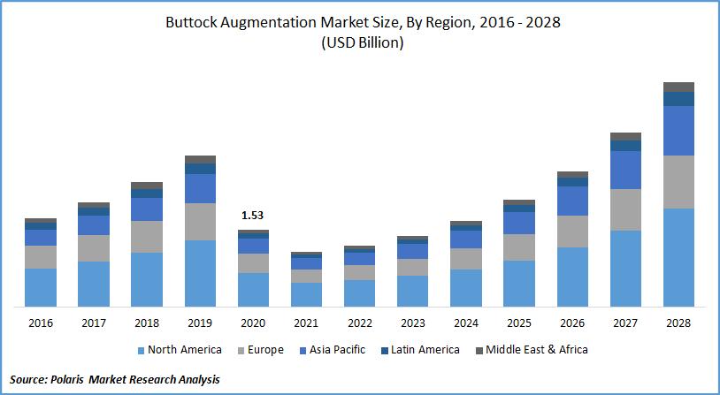 Buttock Augmentation Market Forecast till 2028