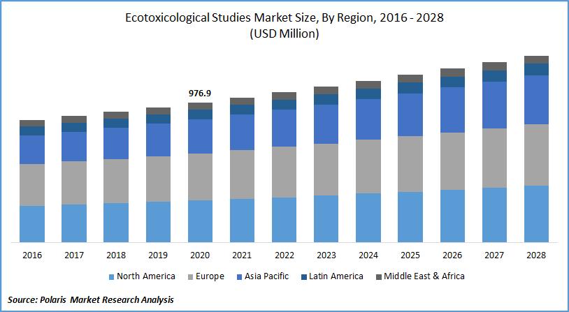 Ecotoxicological Studies Market Estimates till 2028