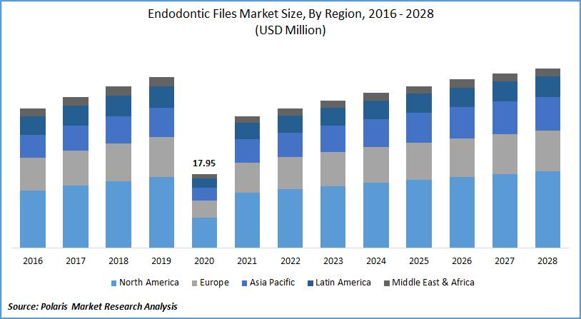 Endodontic Files Market Forecast till 2028