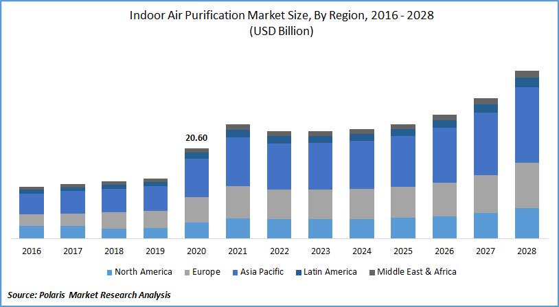 Indoor Air Purification Market Forecast till 2028