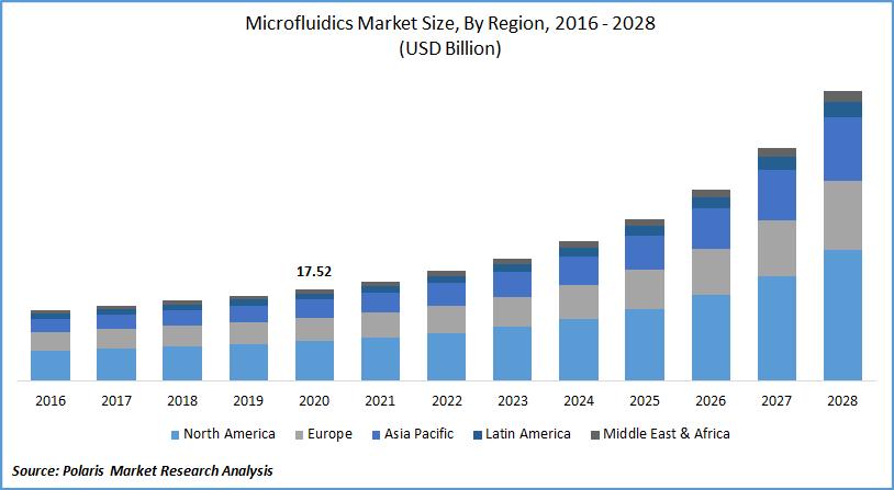 Microfluidics Market Forecast till 2028