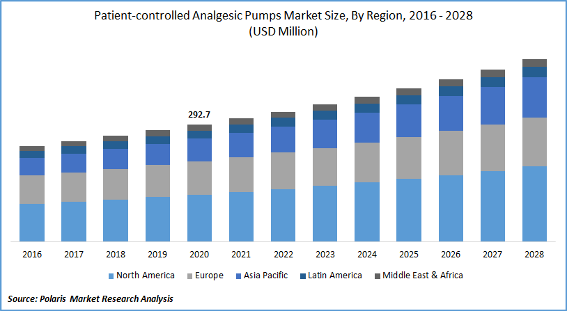 Patient-controlled Analgesic Pumps Market Forecast till 2028