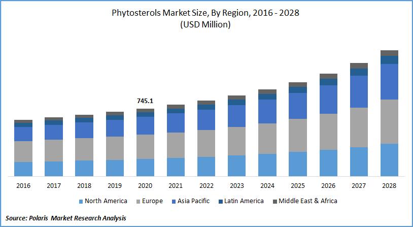 Phytosterols Market Report till 2028