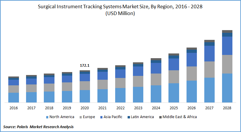 Surgical Instrument Tracking Systems Market Forecast till 2028