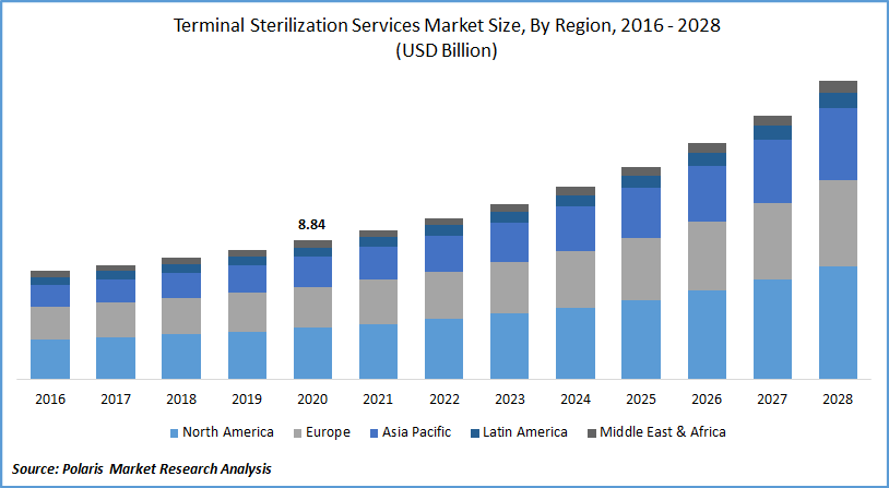 Terminal Sterilization Services Market Forecast till 2028