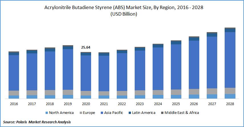 Acrylonitrile Butadiene Styrene (ABS) Market Size