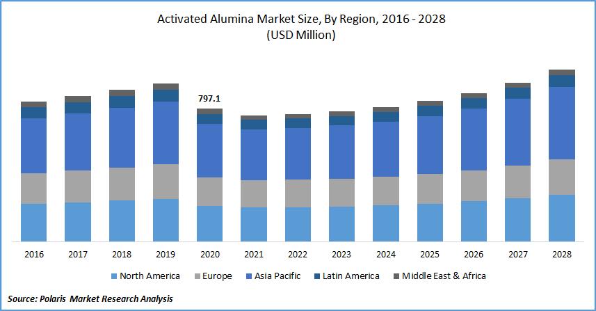 Activated Alumina Market Size