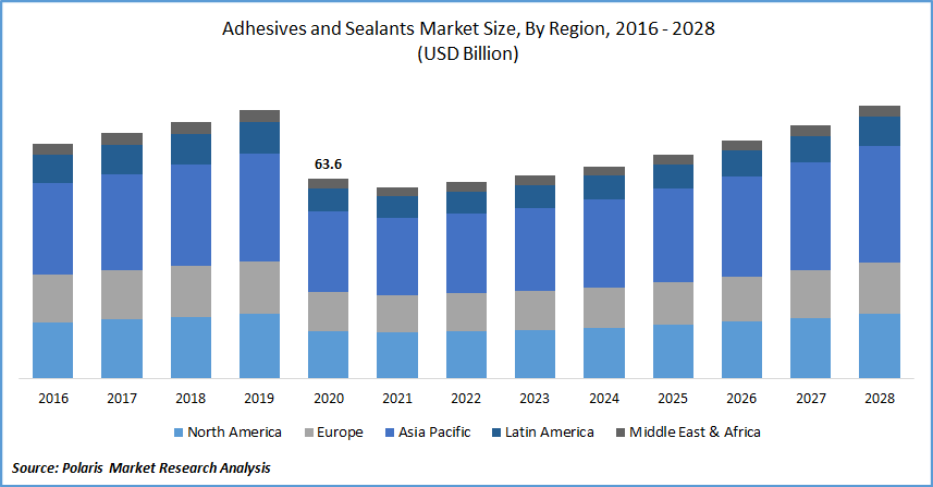 Adhesives and Sealants Market Size