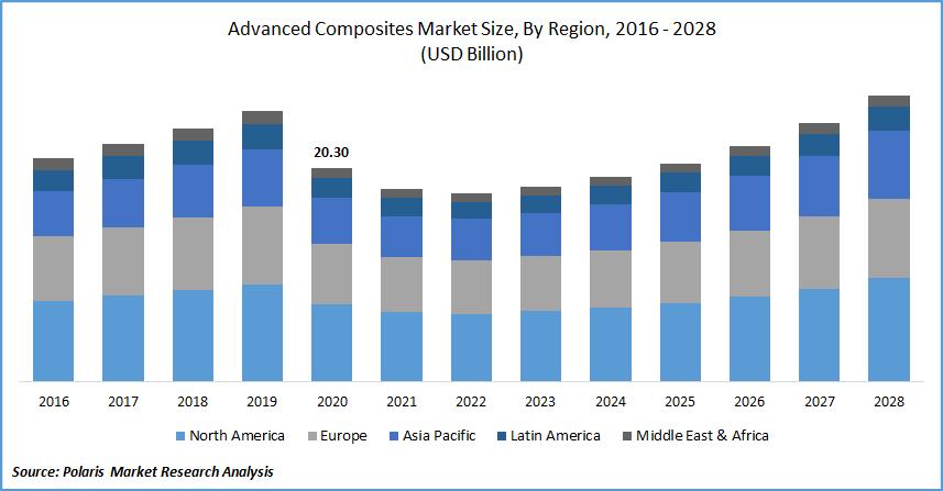 Advanced Composites Market Size