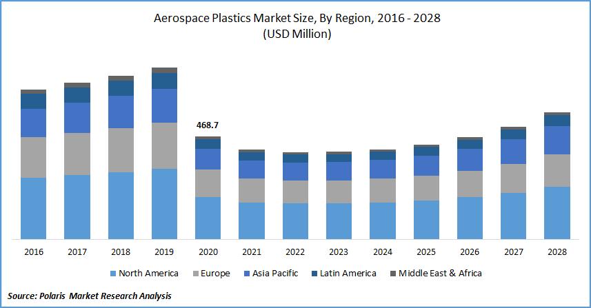 Aerospace Plastics Market Size