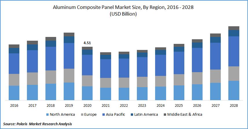Aluminum Composite Panel Market Size, By Region, 2016 - 2028 (USD Billion)