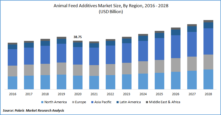 Animal Feed Additives Market Size, By Region, 2016 - 2028(USD Billion)