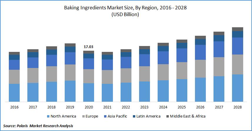 Baking Ingredients Market Size, By Region, 2016 - 2028(USD Billion)