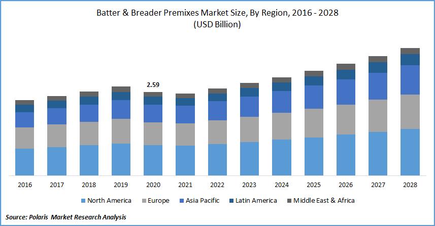 Batter & Breader Premixes Market Size, By Region, 2016 - 2028(USD Billion)