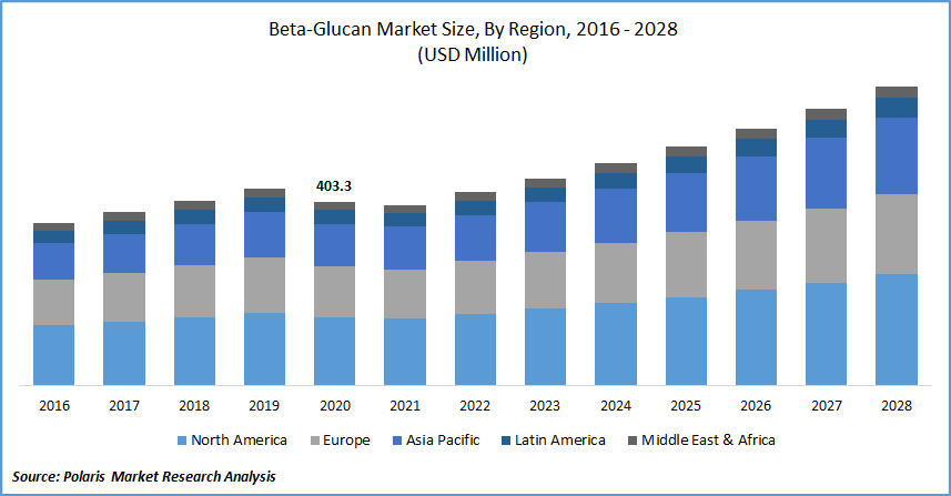 Beta-Glucan Market Size