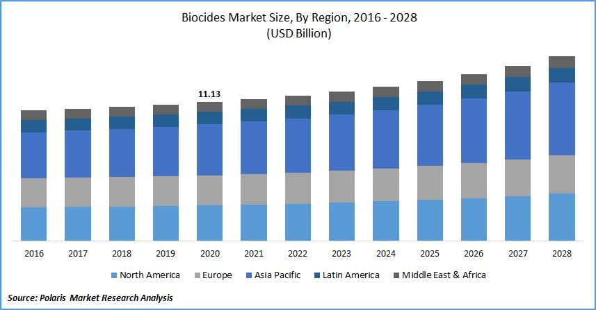 Biocides Market Report
