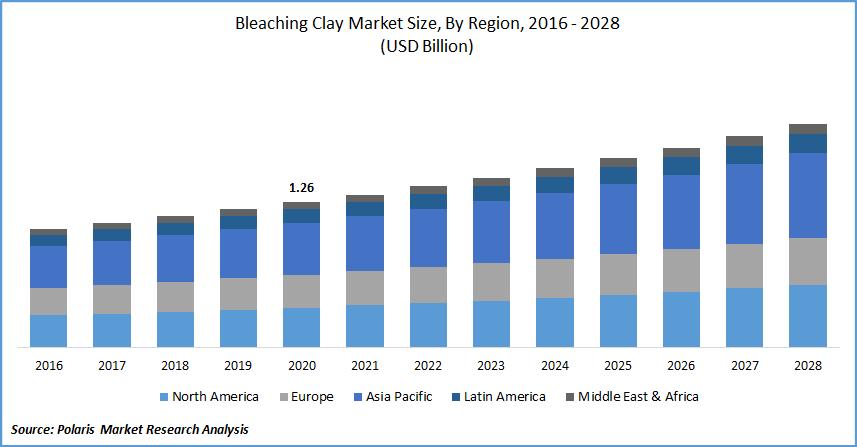 Bleaching Clay Market Size, By Region, 2016 - 2028(USD Billion)