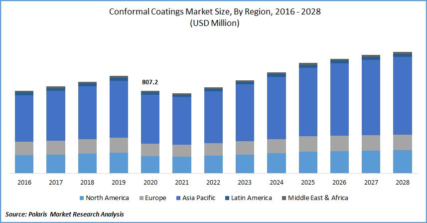 Conformal Coatings Market Report