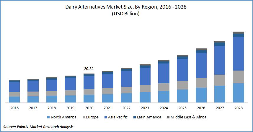 Dairy Alternatives Market Size, By Region, 2016 - 2028(USD Billion)