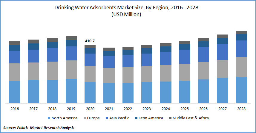 Drinking Water Adsorbents Market Size, By Region, 2016 - 2028(USD Million)
