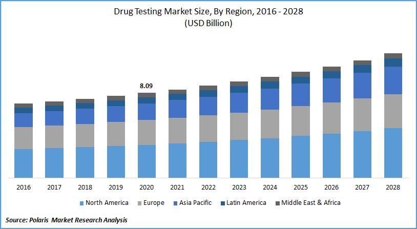 Drug Testing Market Size, By Region, 2016 - 2028(USD Billion)