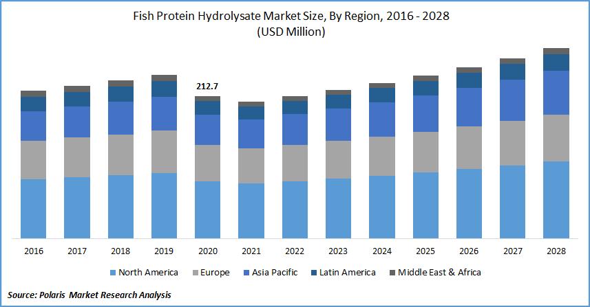 Fish Protein Hydrolysate Market Size, By Region, 2016 - 2028(USD Million)