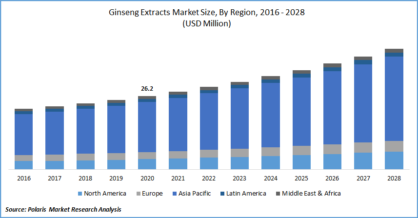 Ginseng Extracts Market Size, By Region, 2016 - 2028(USD Million)