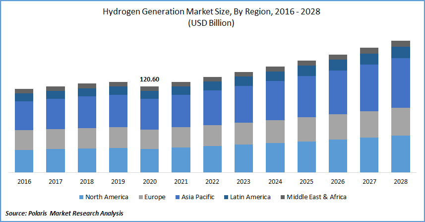 Hydrogen Generation Market Size, By Region, 2016 - 2028(USD Billion)