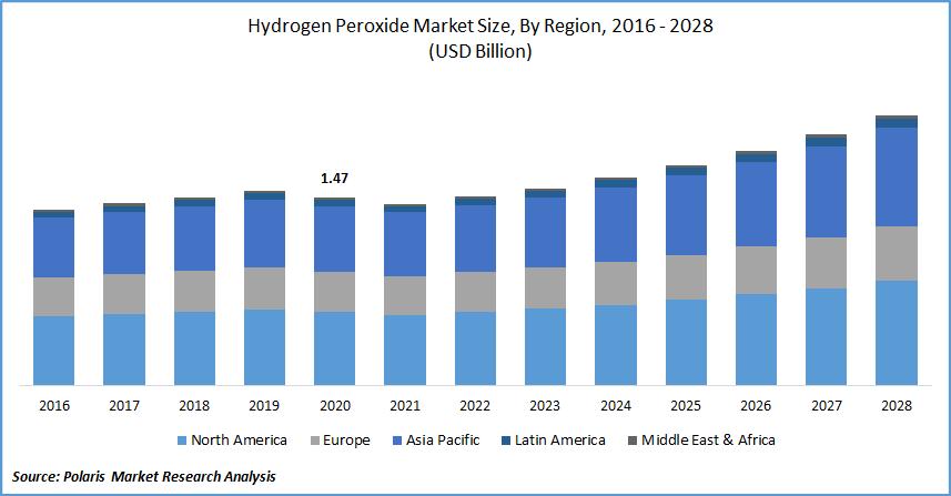 Hydrogen Peroxide Market Forecast till 2028