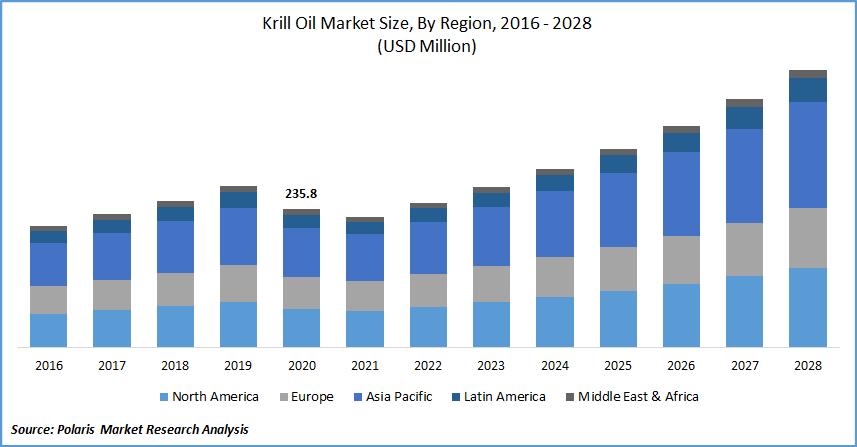 Krill Oil Market Size, By Region, 2016 - 2028(USD Million)