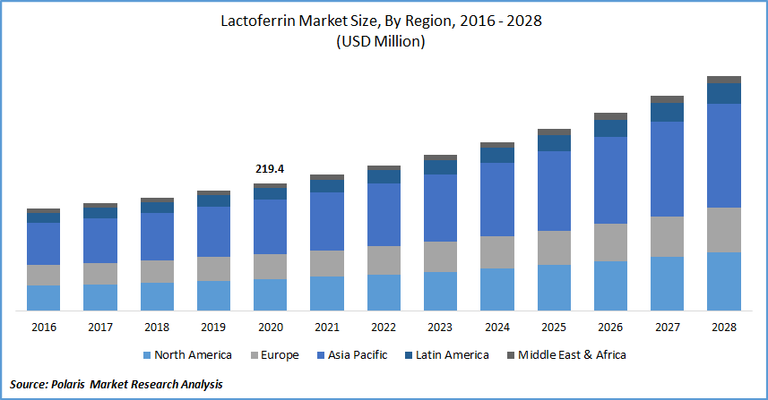 Lactoferrin Market Size, By Region, 2016 - 2028(USD Million)