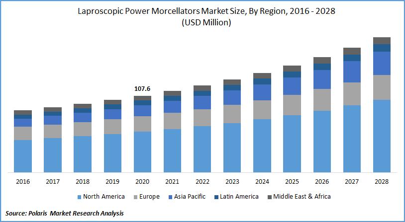 Laproscopic Power Morcellators Market Size