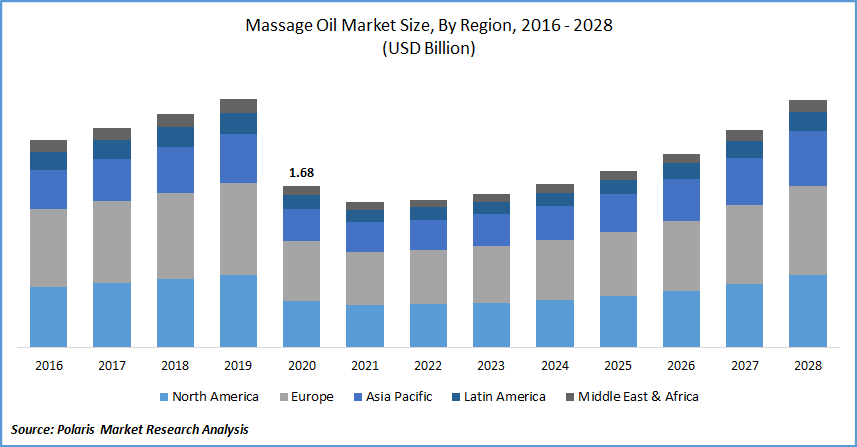 Massage Oil Market Size
