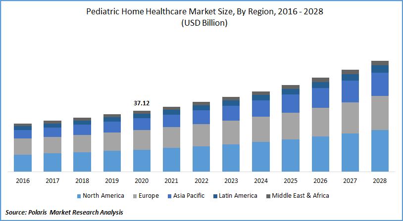 Pediatric Home Healthcare Market Size, By Region, 2016 - 2028(USD Billion)