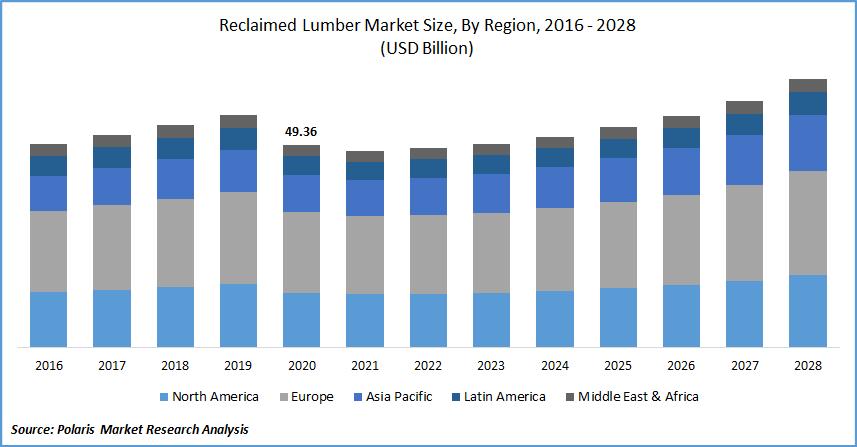 Reclaimed Lumber Market Size, By Region, 2016 - 2028(USD Billion)