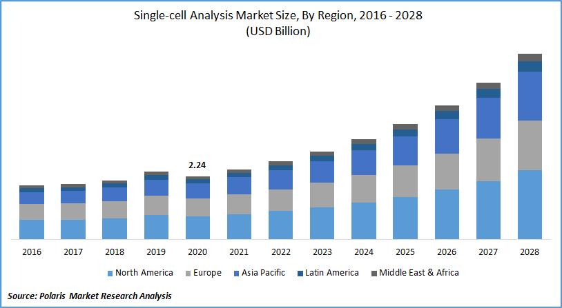 Single-cell Analysis Market Size, By Region, 2016 - 2028(USD Billion)
