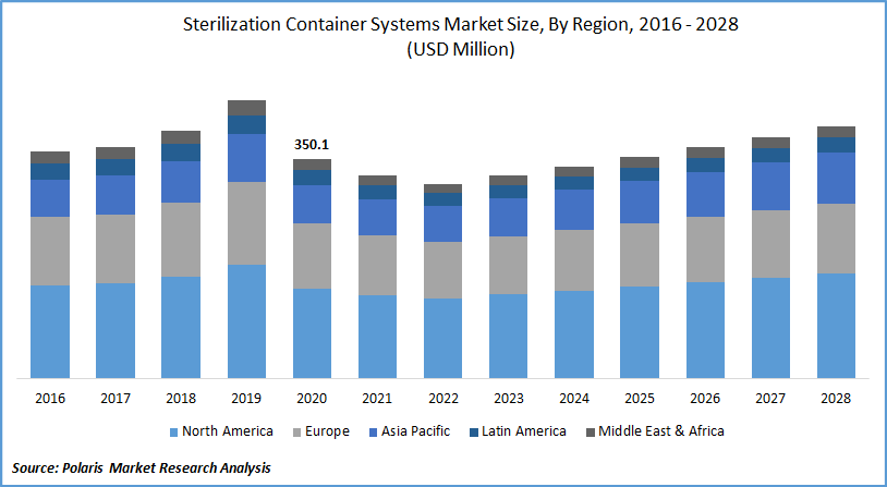 Sterilization Container Systems Market Size