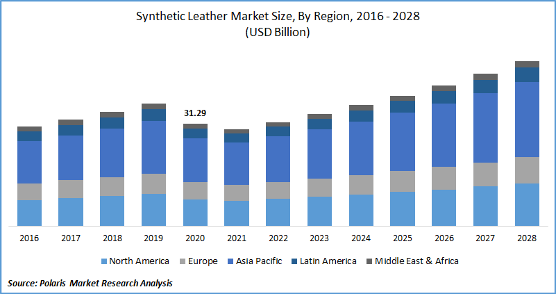 Synthetic Leather Market Size